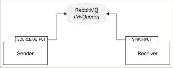 Streams for reactive microservices - Spring Microservices
