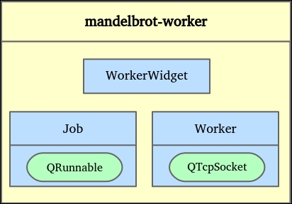 Interacting with sockets in the worker - Mastering Qt 5