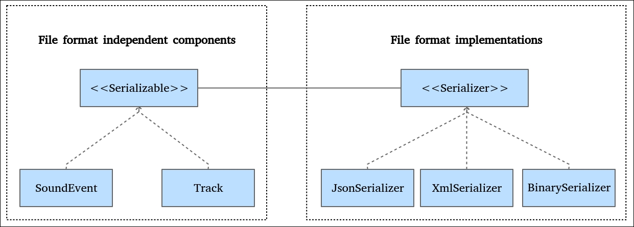 Serializing objects in JSON format - Mastering Qt 5