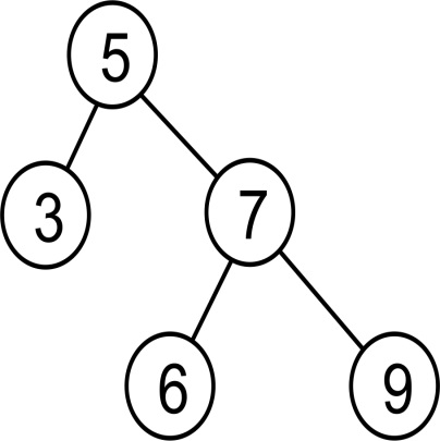 Binary trees - Python Data Structures and Algorithms