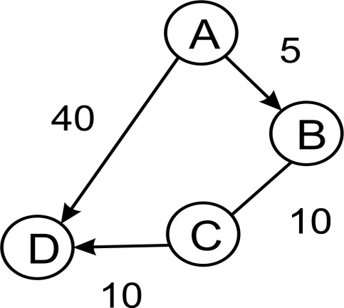 Weighted graphs - Python Data Structures and Algorithms