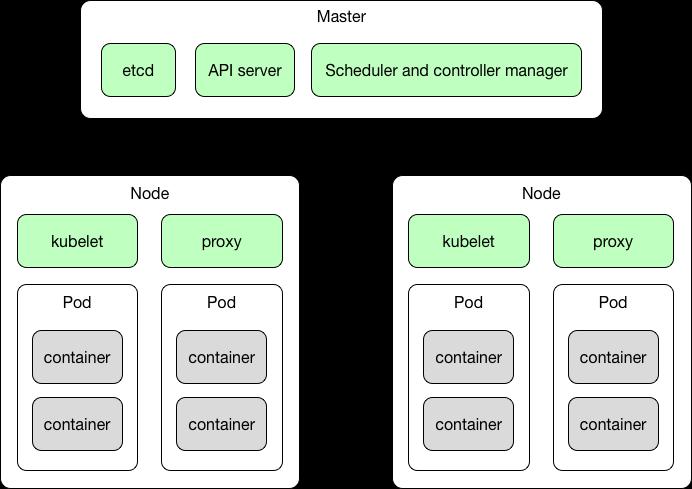 Basic Kubernetes Concepts Docker And Kubernetes For Java