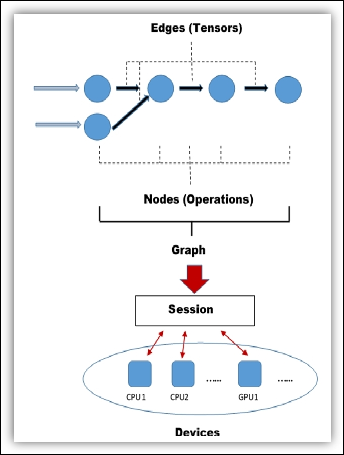Data Flow Diagram Ebook