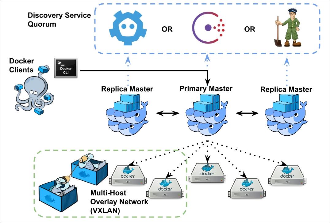 Swarm goals - Native Docker Clustering with Swarm