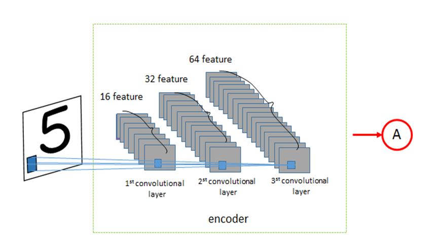 Convolutional autoencoders - Deep Learning with TensorFlow