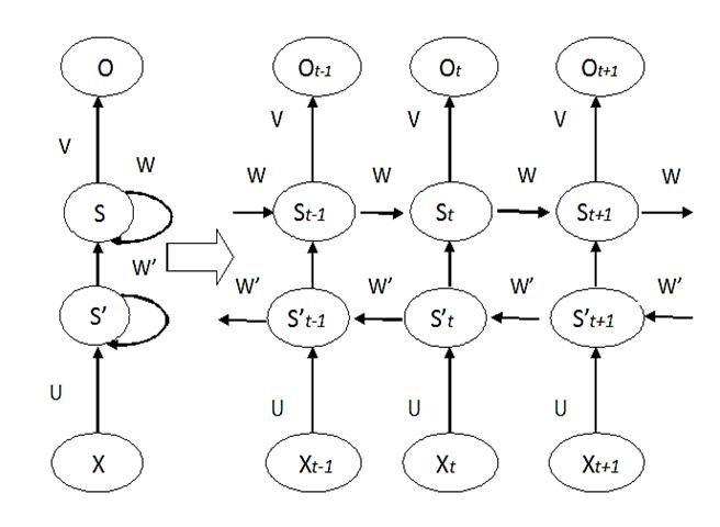 Bidirectional Rnns Deep Learning With Tensorflow