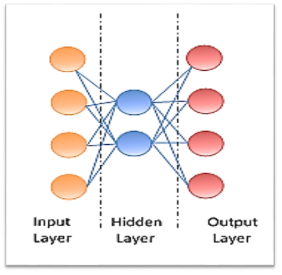 Autoencoders - Deep Learning with TensorFlow