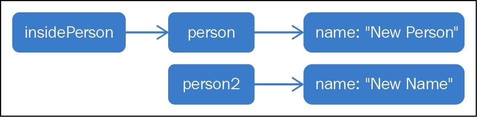 Behavior on input
