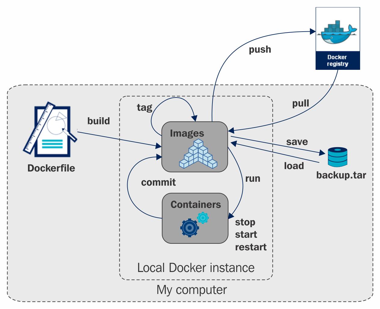 Managing Docker Images with Ansible - Implementing DevOps