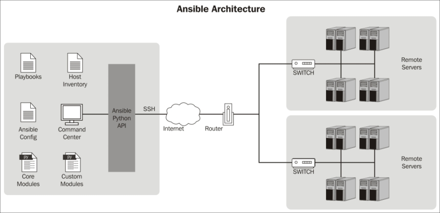 Understanding Ansible Plugins and its Architecture