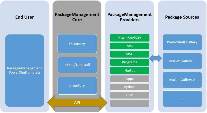 Exploring PackageManagement - Windows Server 2016 Automation