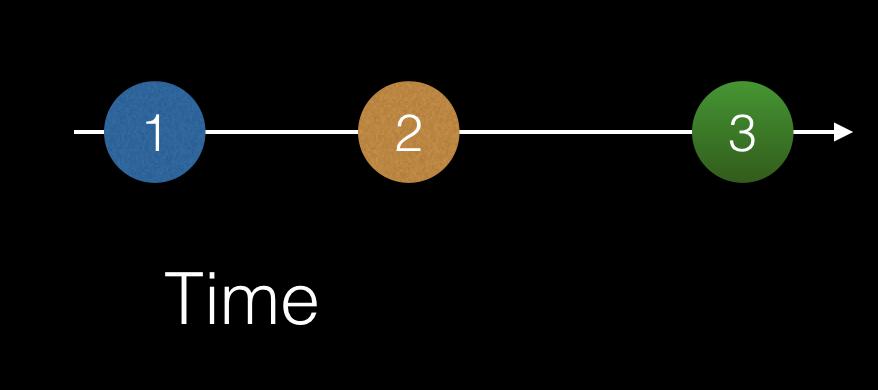 Asynchronous data streams - Architecting Angular