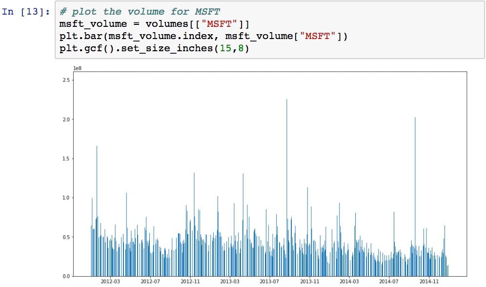 Plotting volume-series data - Learning pandas - Second Edition