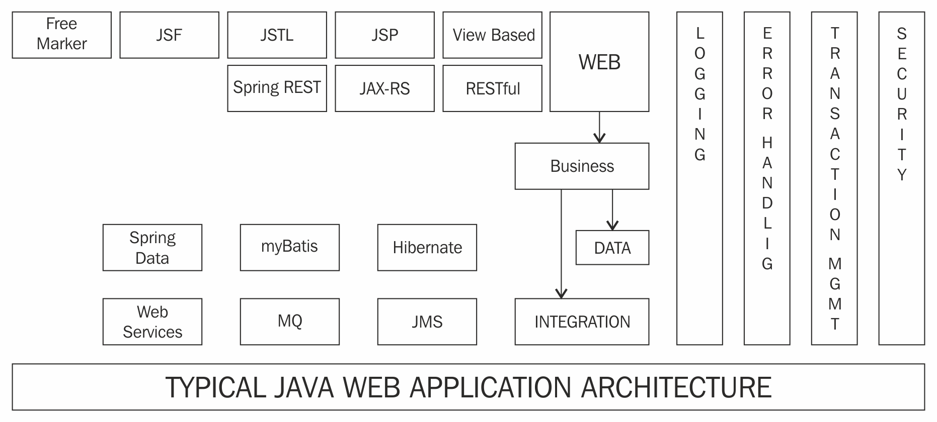 Typical web application architecture