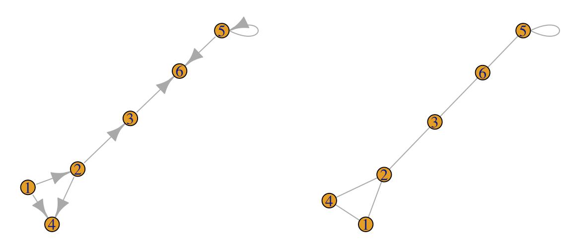 Plotting network graphs - R Data Analysis Cookbook - Second
