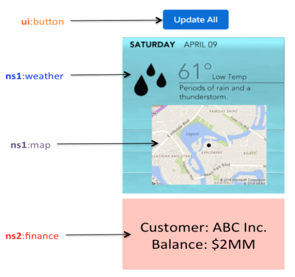 Lightning Component architecture - Learning Salesforce