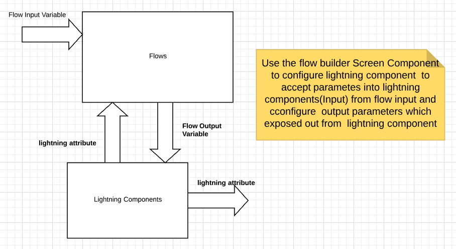 Adding custom components in Flow builder - Learning