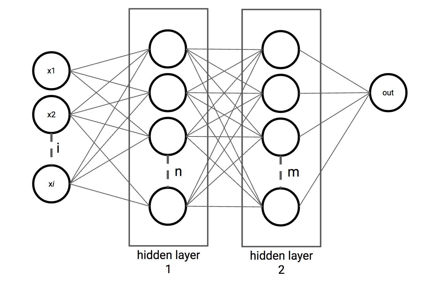 Building a multi-layer neural network - Python Deep Learning