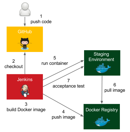 Acceptance test in pipeline - Continuous Delivery with Docker and