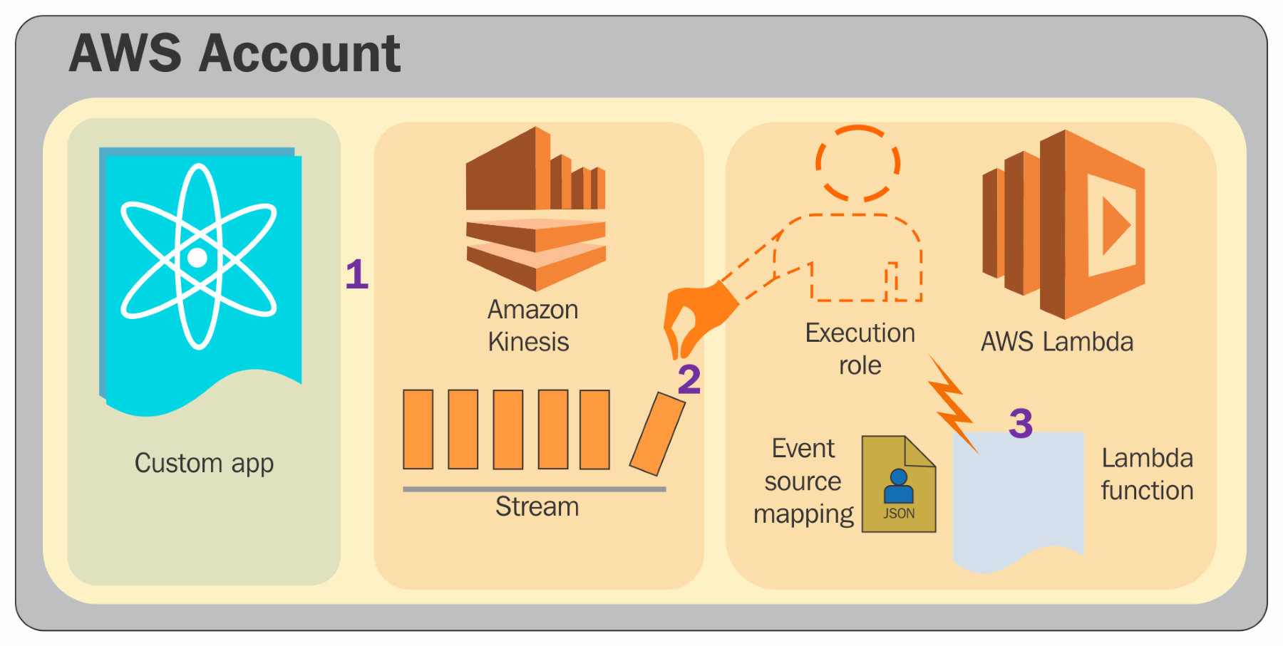 Event source mapping for AWS stream-based services - AWS Certified