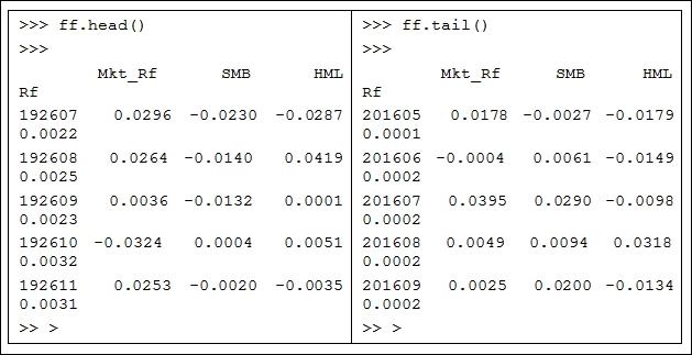 Data manipulation - Python for Finance - Second Edition