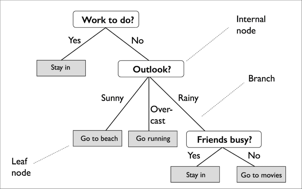 Decision tree learning - Python Machine Learning - Second