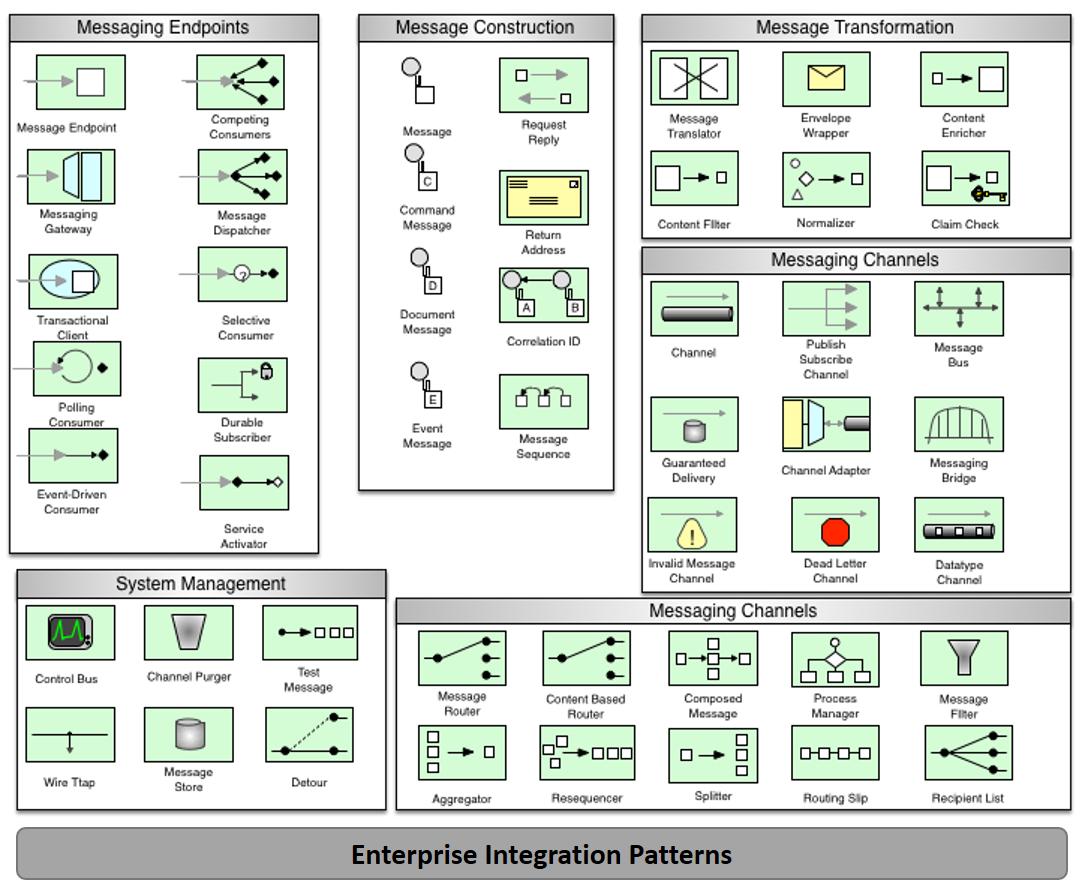 Enterprise Integration Patterns Distributed Computing In Java 9
