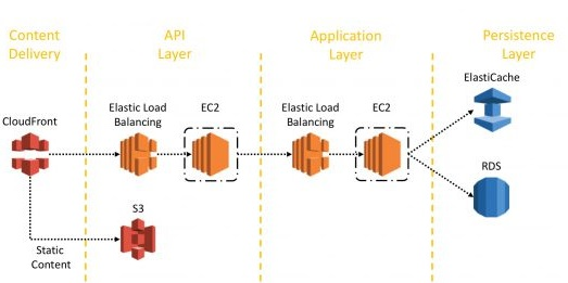 Microservices architecture on AWS