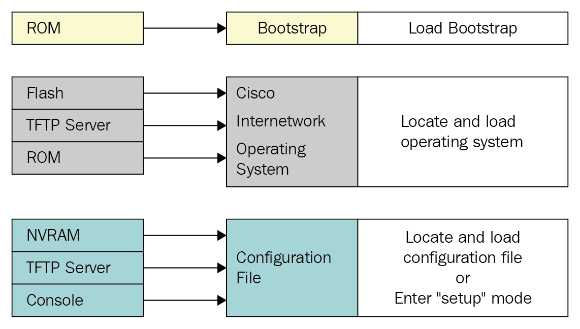 Understanding Router Boot Sequence Ccna Routing And Switching 200