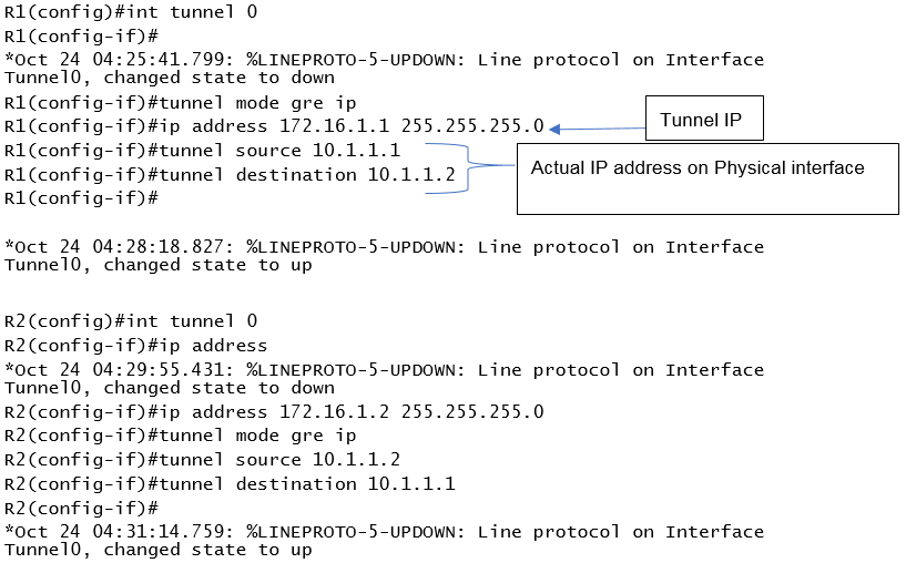 Configuring GRE Tunnel - CCNA Routing and Switching 200-125
