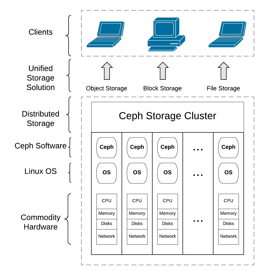 The future of storage - Learning Ceph - Second Edition