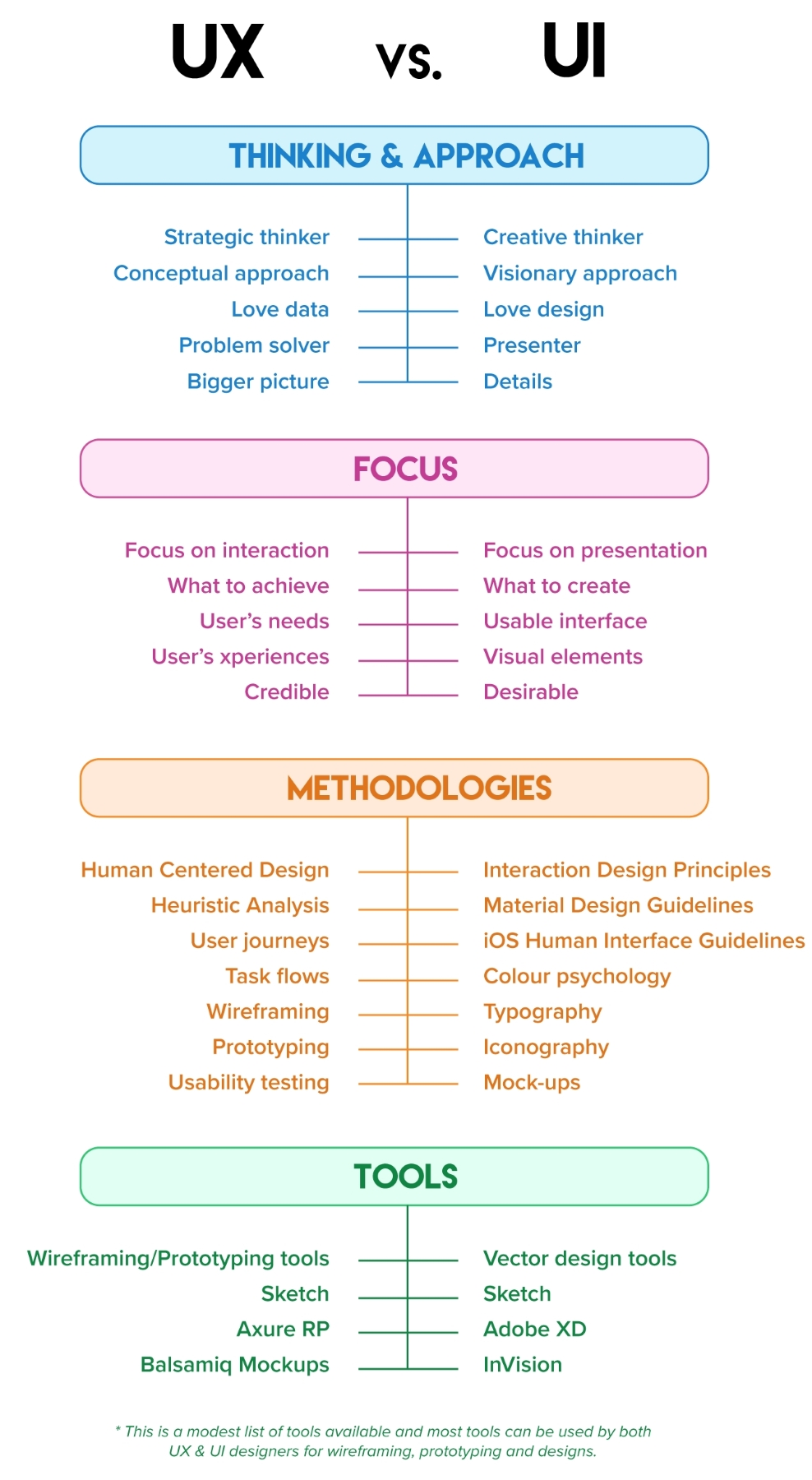 Ux And Design Disciplines Ux For The Web