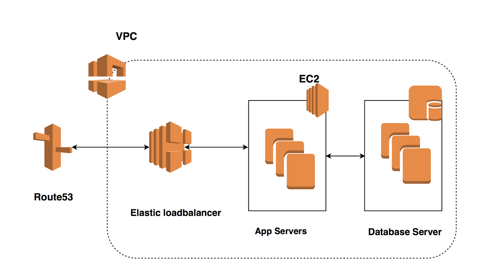 Building application infrastructure on AWS - Cloud Native Python