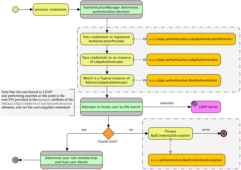 Understanding how Spring LDAP authentication works - Spring