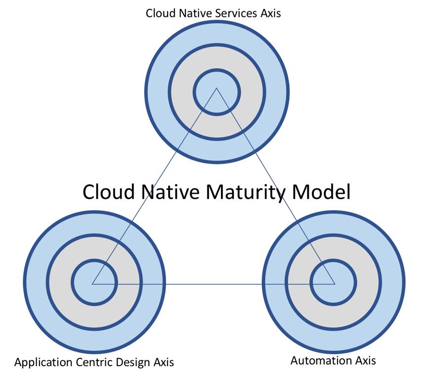 Defining the cloud native maturity model - Cloud Native