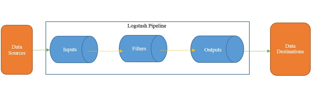Logstash architecture - Learning Elastic Stack 6 0