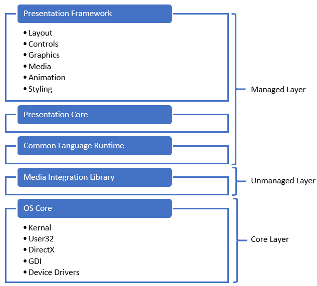 The WPF architecture - Mastering Visual Studio 2017