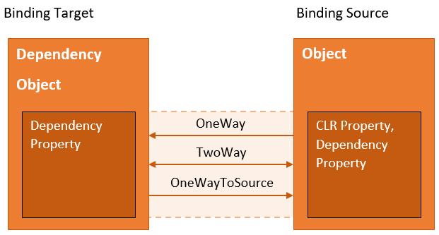Data binding in WPF - Mastering Visual Studio 2017