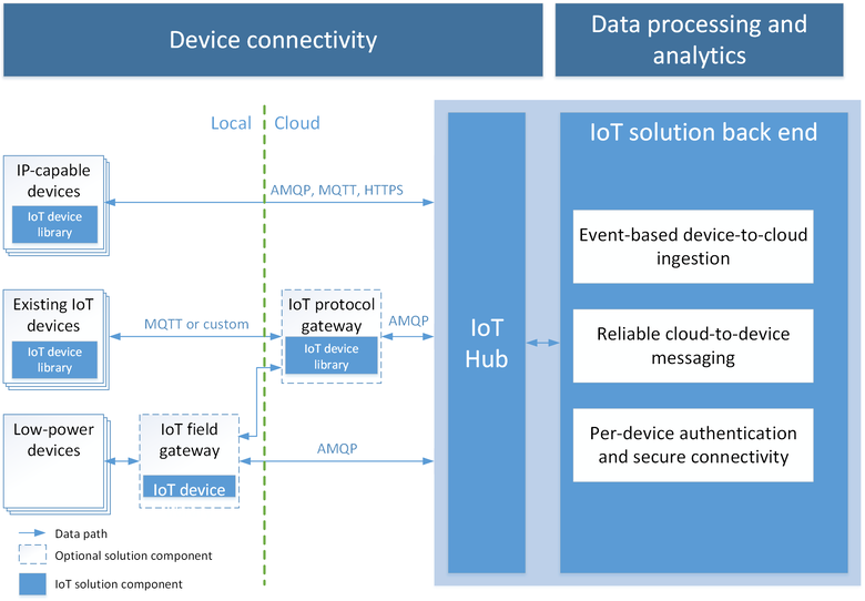 Creating Azure IoT Hub from the portal - Azure IoT
