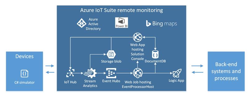 Understanding the Azure IoT Suite - Azure IoT Development Cookbook