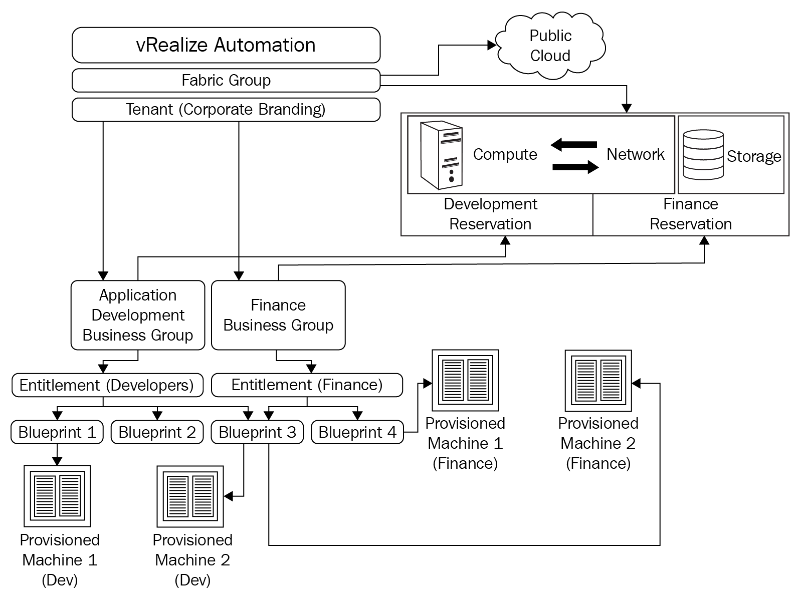 Integrated architecture design for virtual machines and
