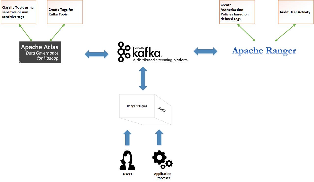 Kafka and data governance - Building Data Streaming