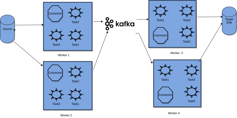 Deep dive into Kafka Connect - Building Data Streaming