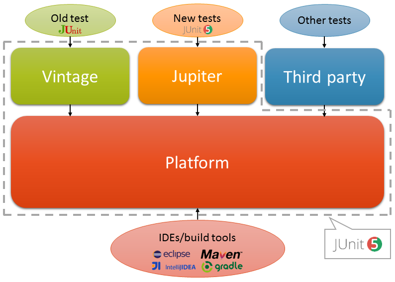 JUnit 5 architecture - Mastering Software Testing with JUnit 5