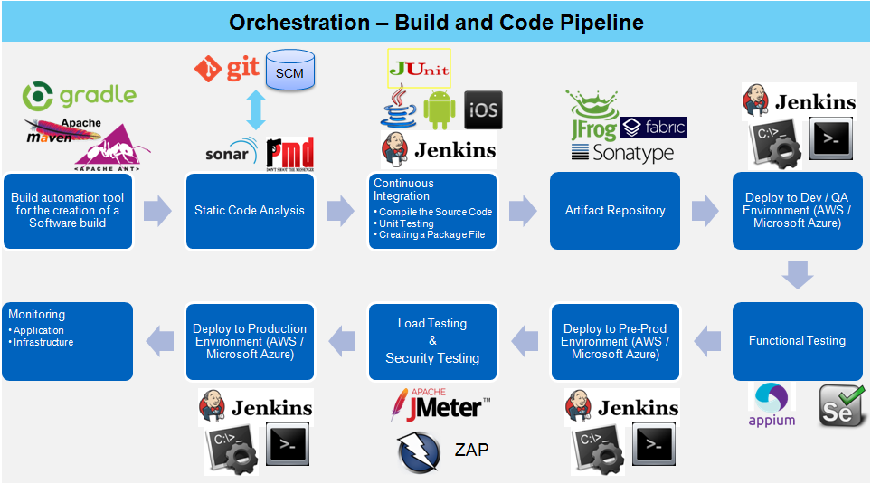 Why DevOps is not all about tools - DevOps Bootcamp
