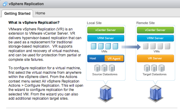 VMware vSphere Replication and Site Recovery Manager (SRM