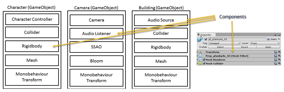 Introduction to scripting in Unity - Game Audio Development with