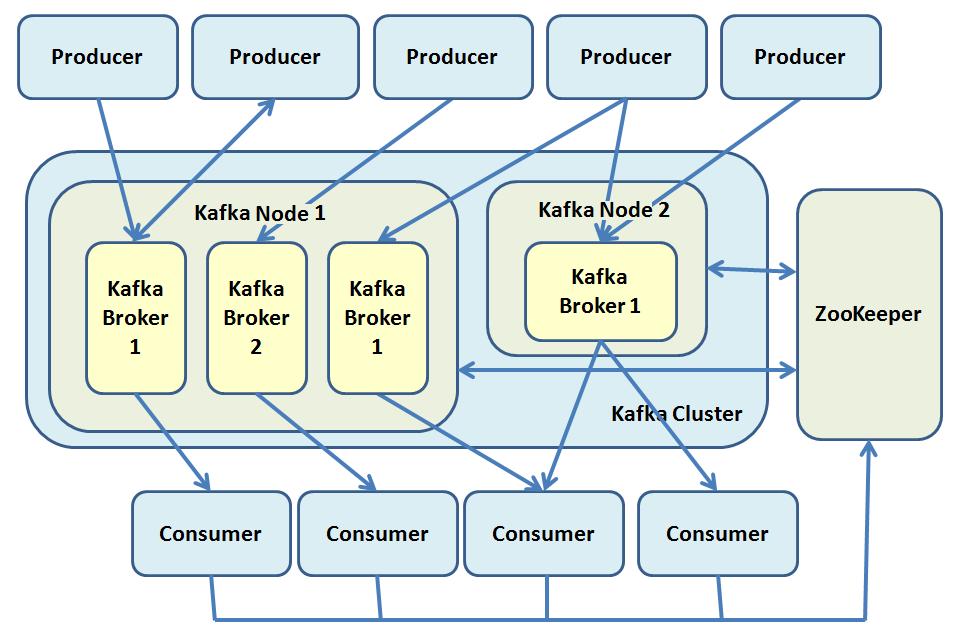 Configuring a multiple-node multiple-broker cluster – MNMB