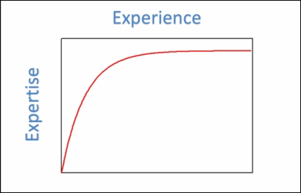 The developer learning curve