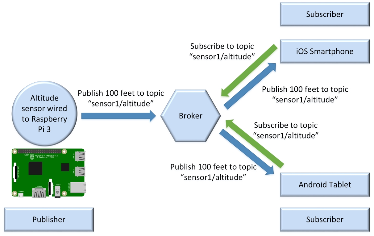 Working with the publish-subscribe pattern - MQTT Essentials - A